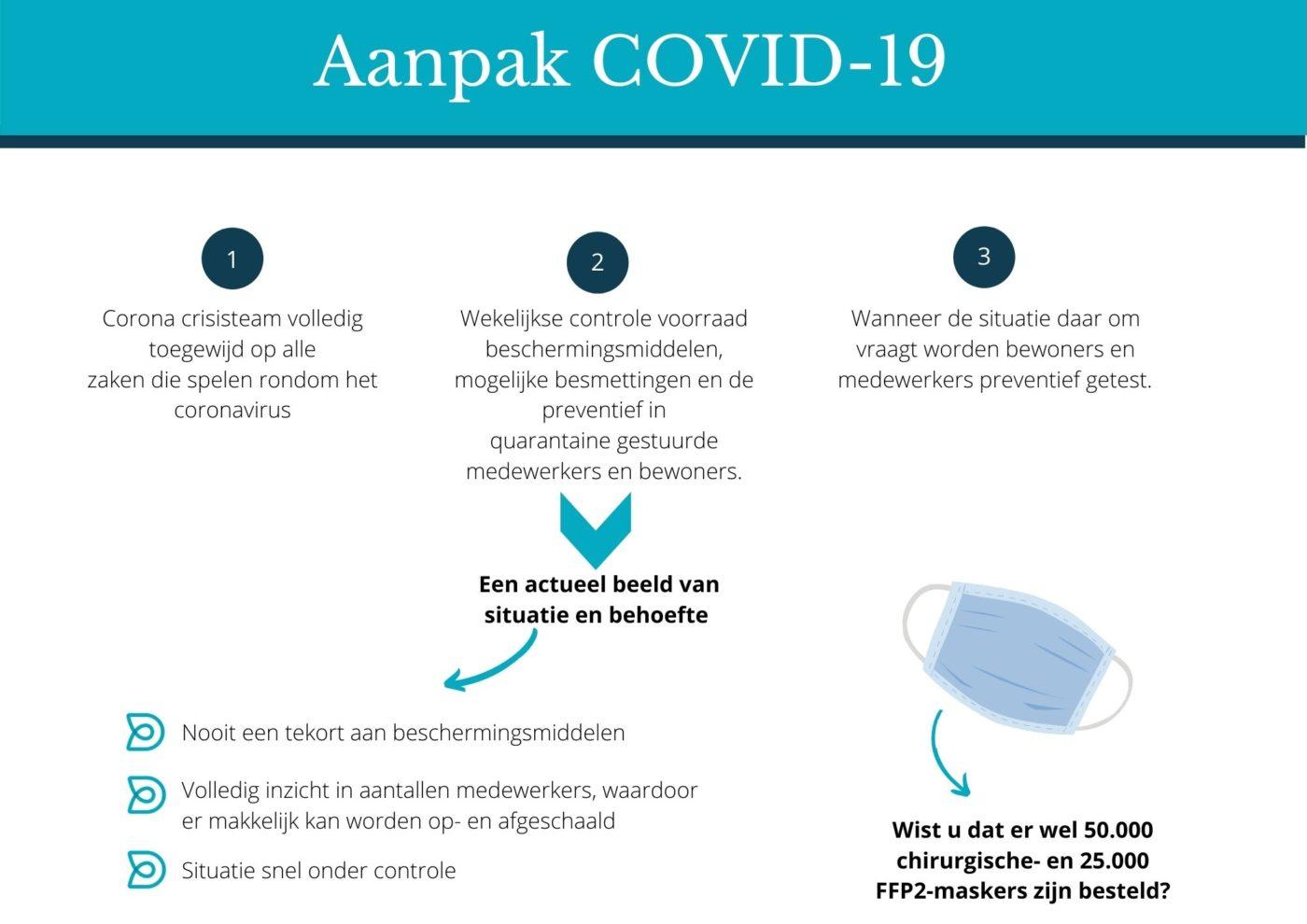 Aanpak COVID-19 bij Dores herstelzorg